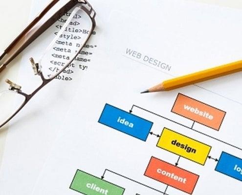 Branches of SEO web design