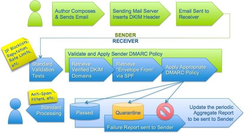 DMARC_author-to-recipient_flow