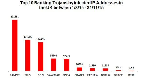 Top-10-banking-trojans