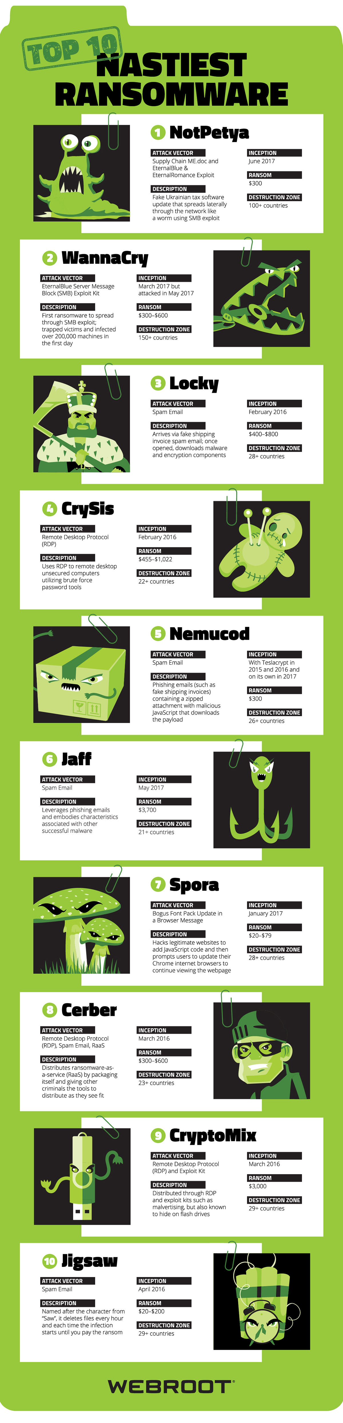 Nastiest Ransomware Infographic 102317